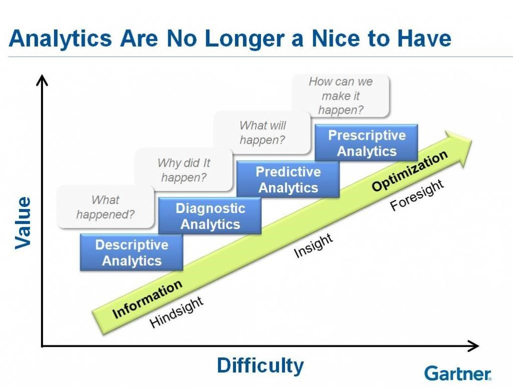 analytics assessment cs 4