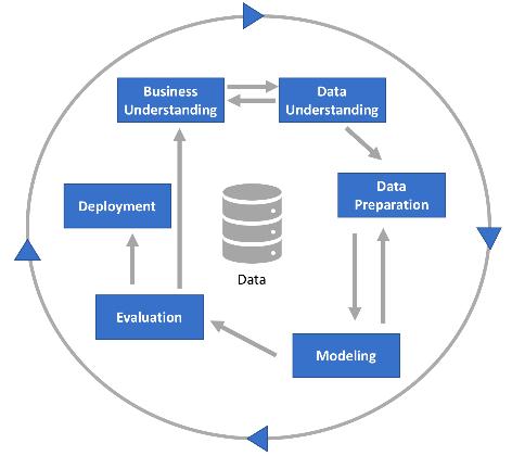 analytics assessment cs 3