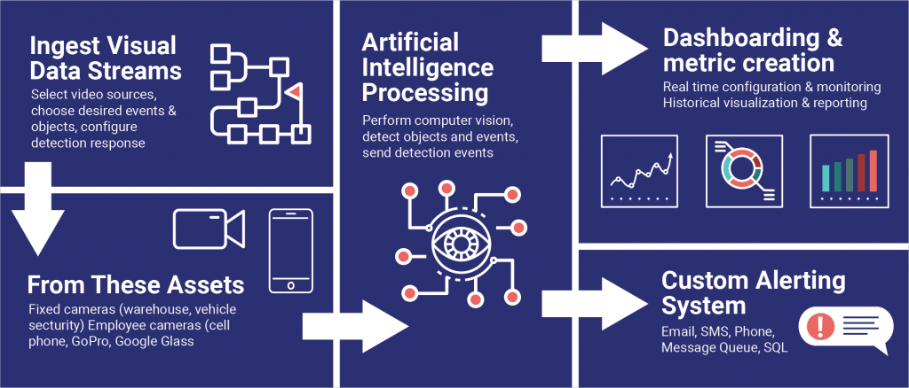 computer vision platform eyesonit infographic